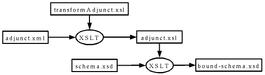 Schema Adjunct Process